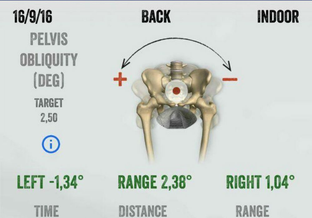 rotación pelvica biomecanica ciclismo